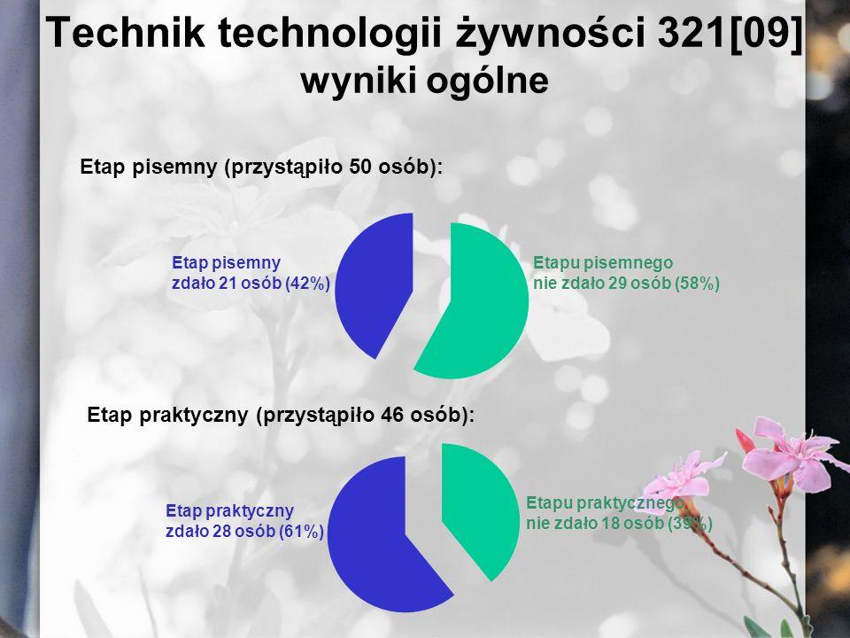 Technik technologii żywności 321[09] wyniki ogólne